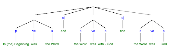 SyntaxTree